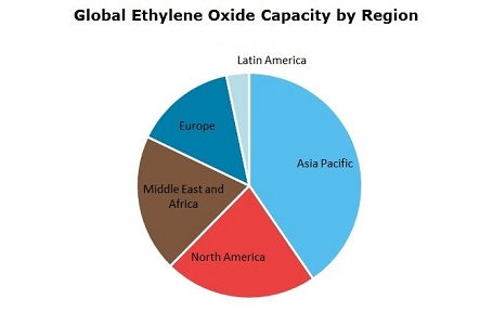 Ethylene Oxide (EO) Global Capacity by Region