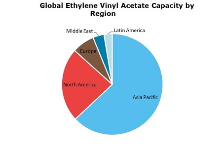 Ethylene Vinyl Acetate (EVA) Global Capacity by Region