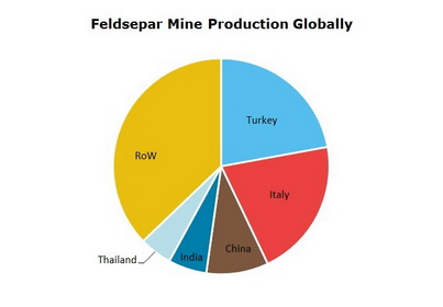 Feldspar Mine Production Globally