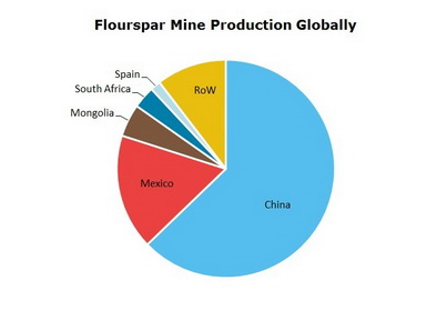 Fluorspar Mine Production Globally