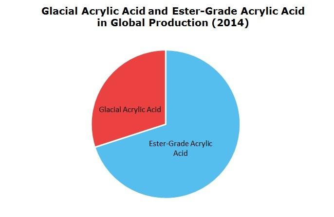 Glacial Acrylic Acid and Ester-Grade Acrylic Acid in Global Production 2014