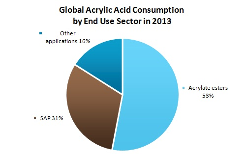Global Acrylic Acid Consumption by End Use Sector in 2013