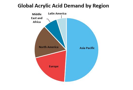 Global Acrylic Acid Demand by Region
