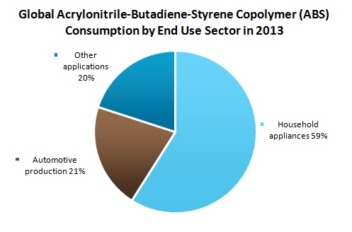 global acrylonitrile butadiene styrene market profiles Global acrylonitrile butadiene styrene (abs) resin market study formulates with historic data up to 2017 and gives a forecast for 2018-2023 this incorporates.