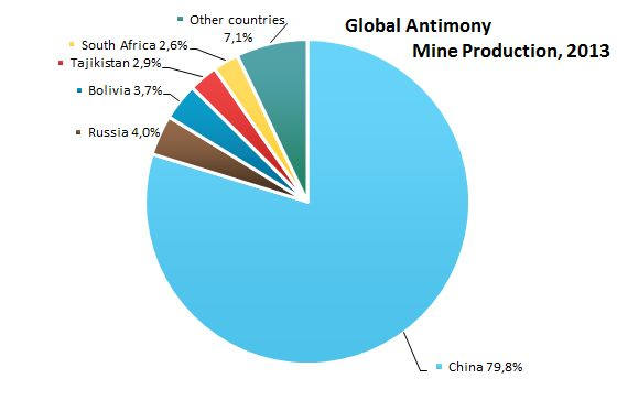 Global Antimony Mine Production, 2013