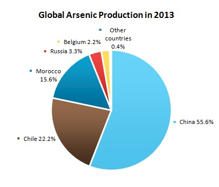 information on the industry worldwide. The report contains descriptive