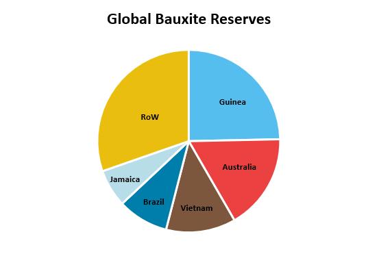 Global Bauxite Reserves