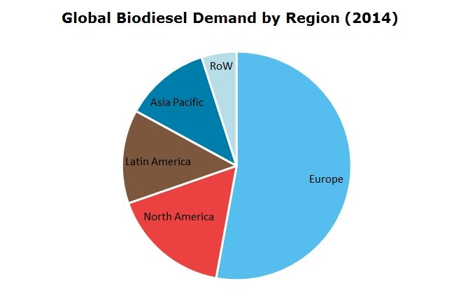 Global BioDiesel Demand by Region 2014