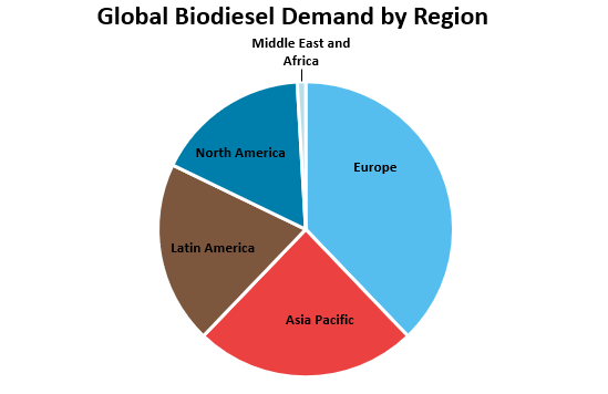 Global Biodiesel Demand by Region