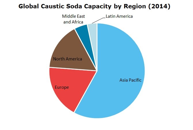 Global Caustic Soda Capacity by Region 2014
