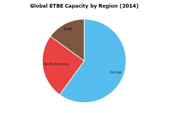 Global ETBE Capacity by Region 2014