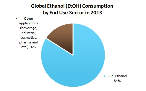 Global Ethanol (EtOH) Consumption by End Use Sector in 2013