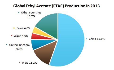 Global Ethyl Acetate (ETAC) Production in 2013