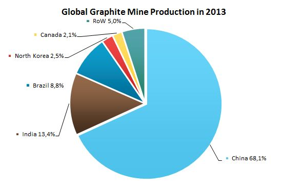 Global Graphite Mine Production in 2013