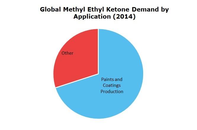 Global Methyl Ethyl Ketone Demand by Application 2014