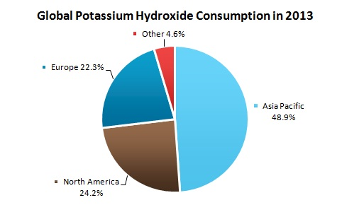 Global Potassium Hydroxide Consumption in 2013
