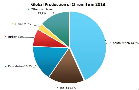 Global Production of Chromite in 2013