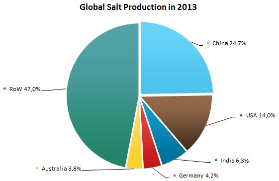 Global Salt Production in 2013