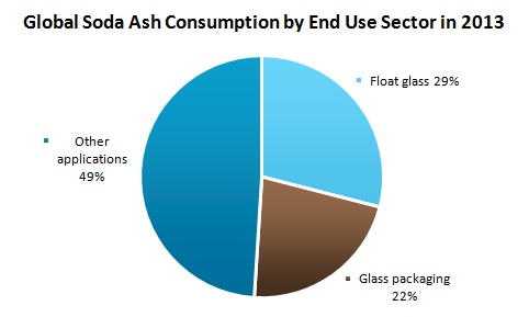 Global Soda Ash Consumption by End Use Sector in 2013