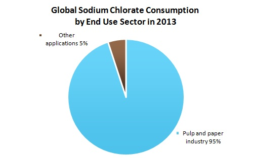 Global Sodium Chlorate by End Use Sector in 2013