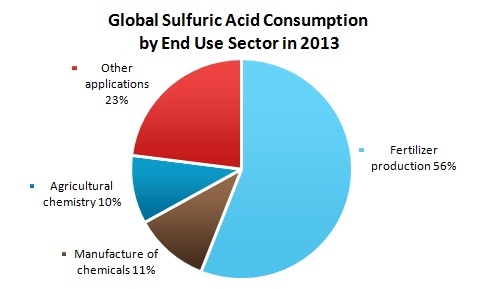 an overview of production and uses of sulfuric acid Sulfuric acid, also written as sulphuric acid, is a strong acid composed of hydrogen, sulfur and oxygen the pure acid is a colorless liquid at room temperature and is highly corrosive it is a very important acid in many different industries mainly because it is one of the cheapest acids to produce.