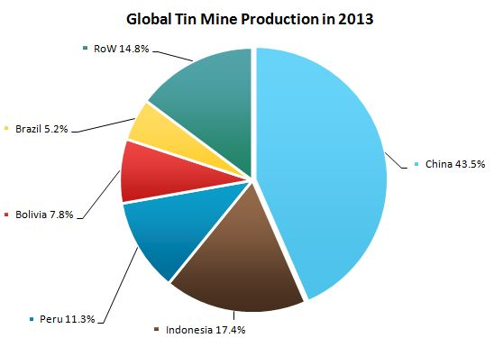 Global Tin Mine Production in 2013