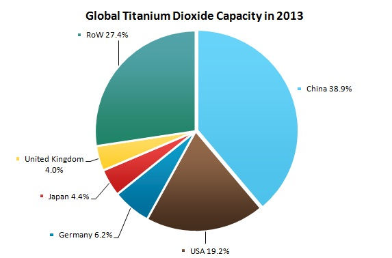 Global Titanium Dioxide Capacity in 2013