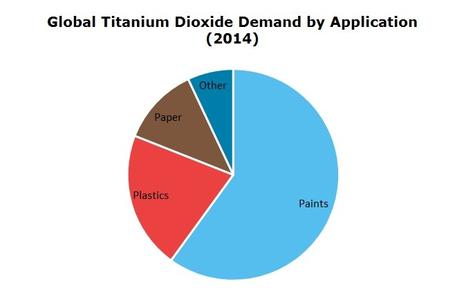 Global Titanium Dioxide Demand by Application 2014
