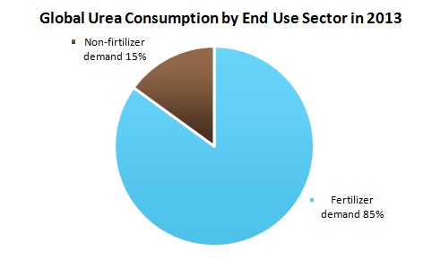 Global Urea by End Use Sector in 2013