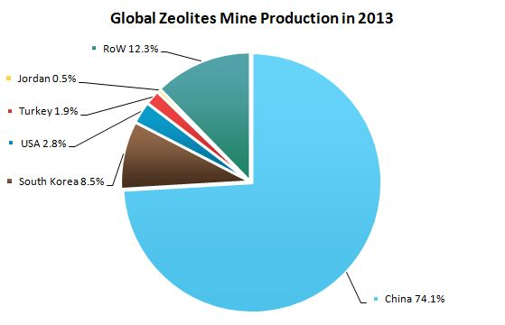 Global Zeolites Mine Production in 2013