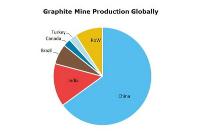 Graphite Mine Production Globally