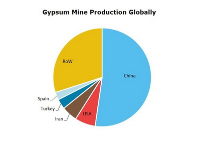Gypsum Mine Production Globally
