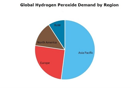 Hydrogen Peroxide Global Demand by Region