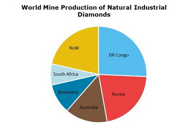 Industrial Diamonds World Mine Production