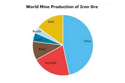 Iron Ore World Mine Production