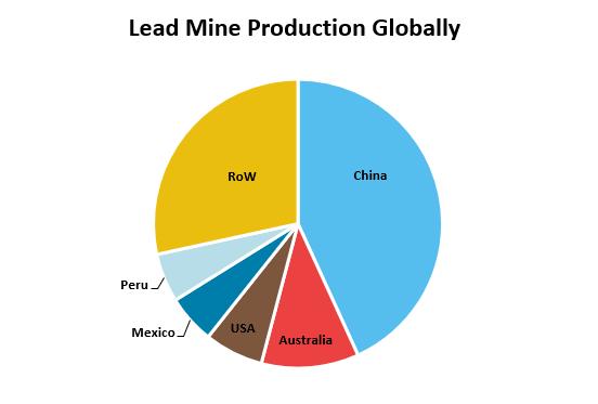 Lead Mine Production Globally