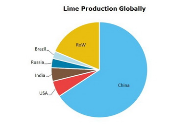 Lime Production Globally