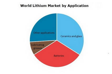 Lithium World Market by Application
