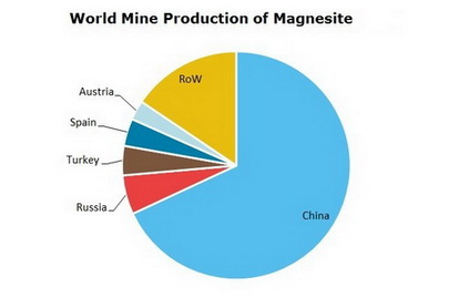 Magnesium and Compounds World Mine Production of Magnesite