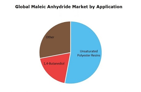 Maleic Anhydride (MA) Global Market by Application