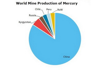 Mercury World Mine Production