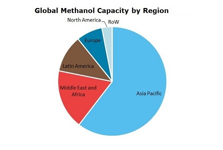 Methanol Global Capacity by Region