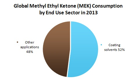 Global Methyl Ethyl Ketone (MEK) Consumption by End Use Sector in 2013