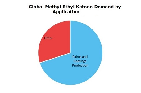 Methyl Ethyl Ketone (MEK) Global Demand by Application