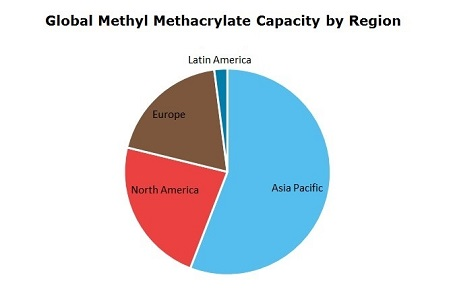 Methyl Methacrylate (MMA) Global Capacity by Region