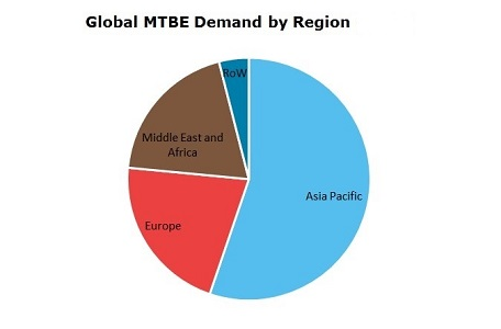 Methyl Tertiary Butyl Ether (MTBE) Global Demand by Region