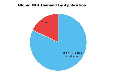 Methylene Di-P-Phenylene Isocyanate (MDI) Global Demand by Application