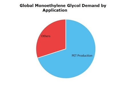 Monoethylene Glycol (MEG) Global Demand by Application