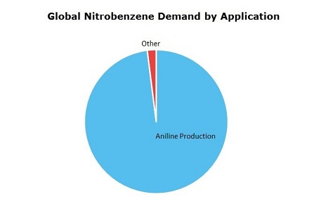 Nitrobenzene (NB) Global Demand by Application