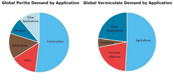 Perlite and Vermiculite Global Demand by Application